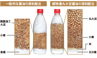 Difference in ingredients for making 500-milliliter soy sauce