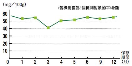 圖:雖作灼水處理後會減低3成的含量,但隨後的變動很少!(維他命C)