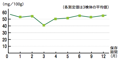 グラフ:ブランチングにより3割程減少するが、その後の変動は少ない!(ビタミンC)